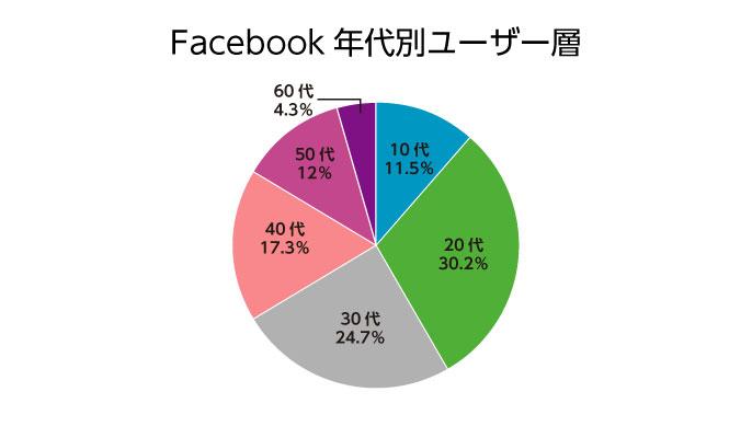 facebookユーザー層