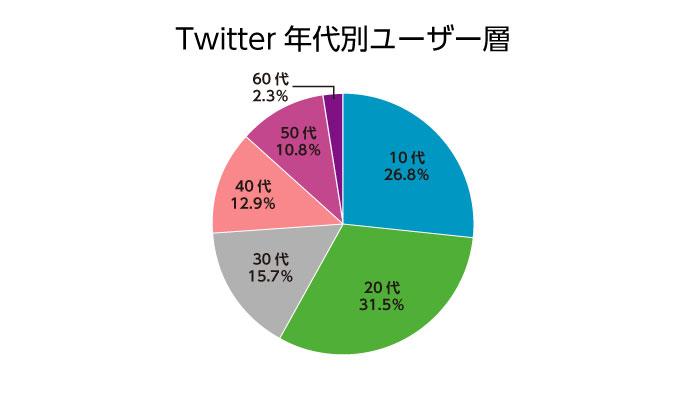 Twitterユーザー層